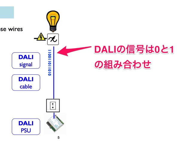 Introduction to DALI pdf 5 26ページ
