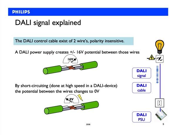 Introduction to DALI pdf 5 26ページ
