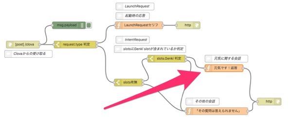 Enebular Flow Editor