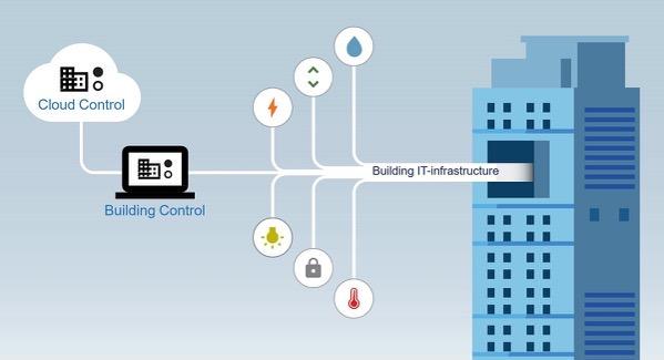Building it infrastructure 1200