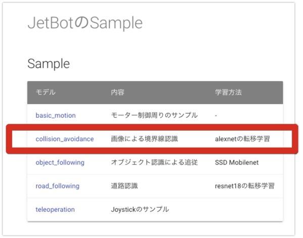 JetBotのSample  FaBo JetBot Docs 2019 07 21 23 11 55