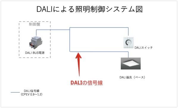 DALI-BUS