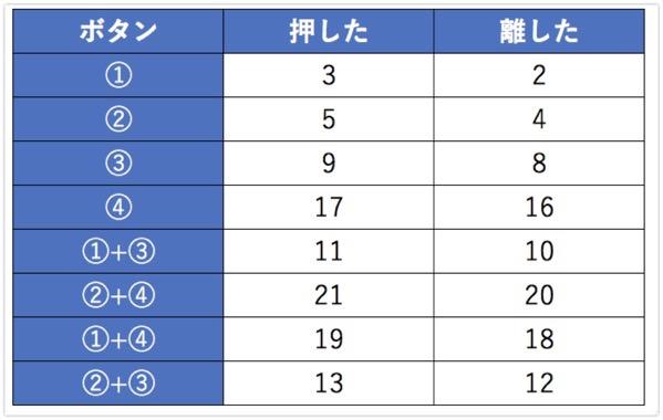 Enocean table
