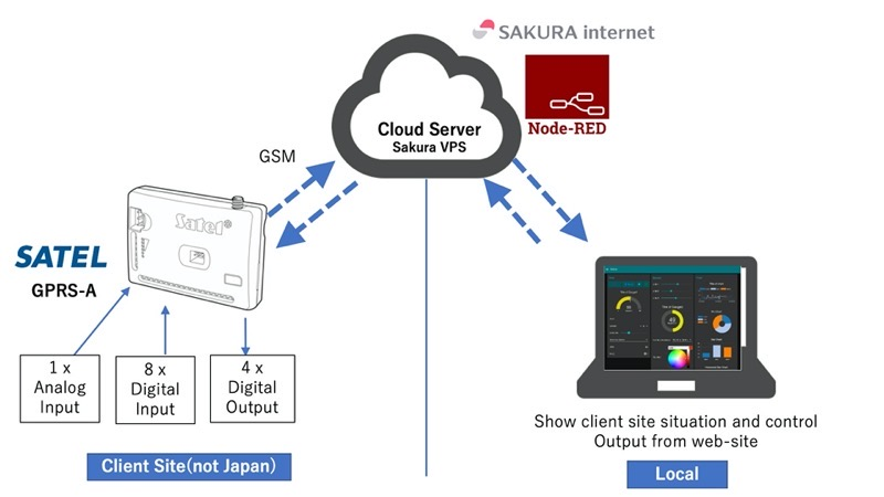Satel-GPRS-A